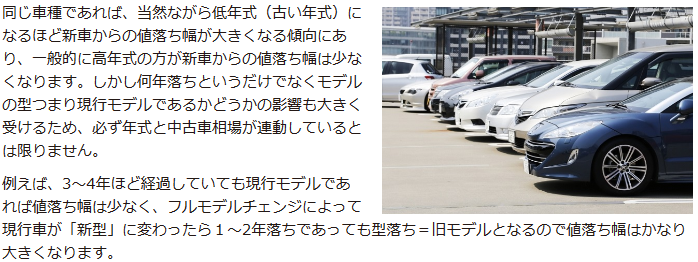3~4年ほど経過していても現行モデルであれば値落ち幅は少なく、フルモデルチェンジによって現行車が「新型」に変わったら1~2年落ちであっても型落ち=旧モデルとなるので値落ち幅はかなり大きくなります。
