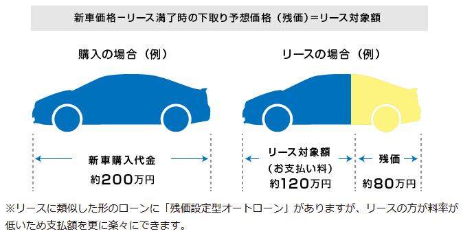 リースに類似した形のローンに「残価設定型オートローン」がありますが、リースの方が料率が低いため支払額を更に楽々にできます。