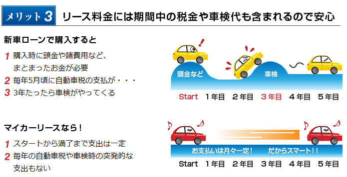 メリット3 リース料金には期間中の税金や車検代も含まれるので安心